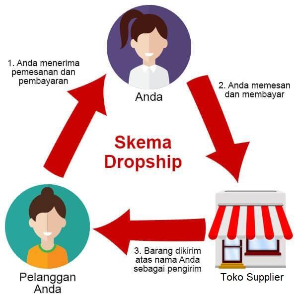 dropship adalah : sistem dropship