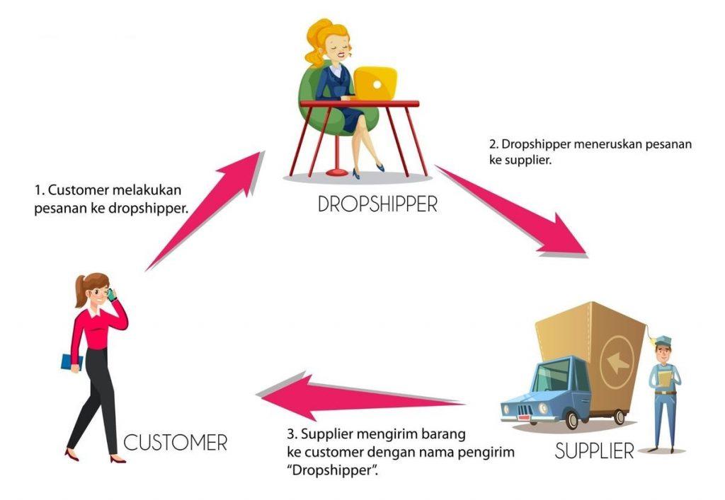 Peluang Usaha Sampingan Online dengan Dropship